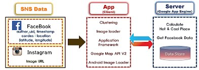 https://sites.google.com/a/cs.kookmin.ac.kr/capstone-design-2014/timbyeol-jinhaeng-hyeonhwang-1dangye/6jo/4-choejong-bogo/System%20Architecture%20%EB%B3%B5%EC%82%AC%20(1).jpg